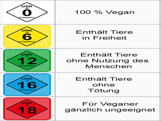 Vorschlag für die Abstufung der Vegantauglichkeit eines Games